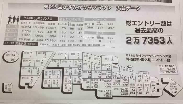 かすみがうらマラソン(4月15日)の記録集が届く