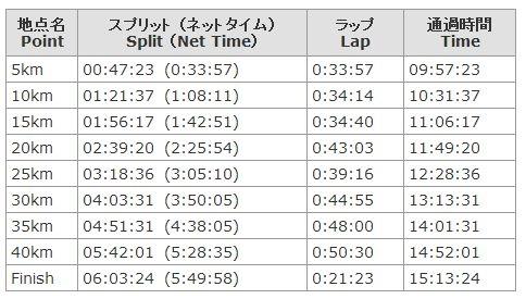 東京マラソン2013の結果