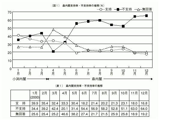 森首相はとんでもない低支持率